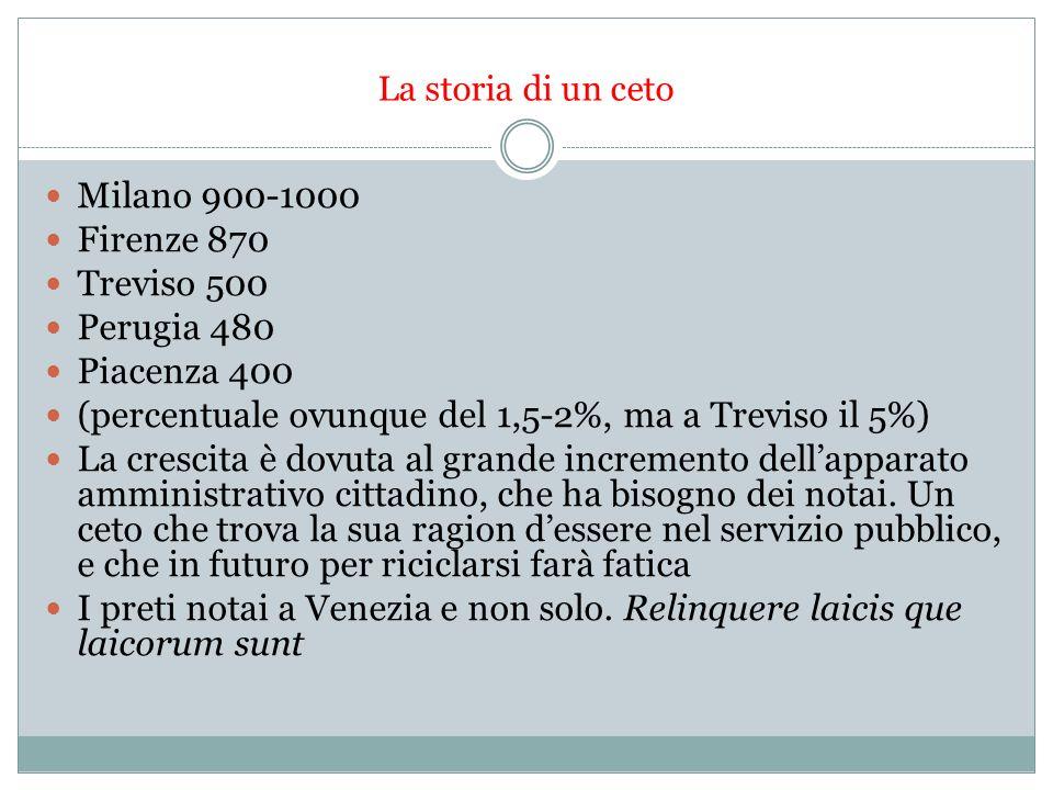 La storia di un ceto Milano 900-1000 Firenze 870 Treviso 500 Perugia 480 Piacenza 400 (percentuale ovunque del 1,5-2%, ma a Treviso il 5%) La crescita è dovuta al grande incremento dellapparato amministrativo cittadino, che ha bisogno dei notai.