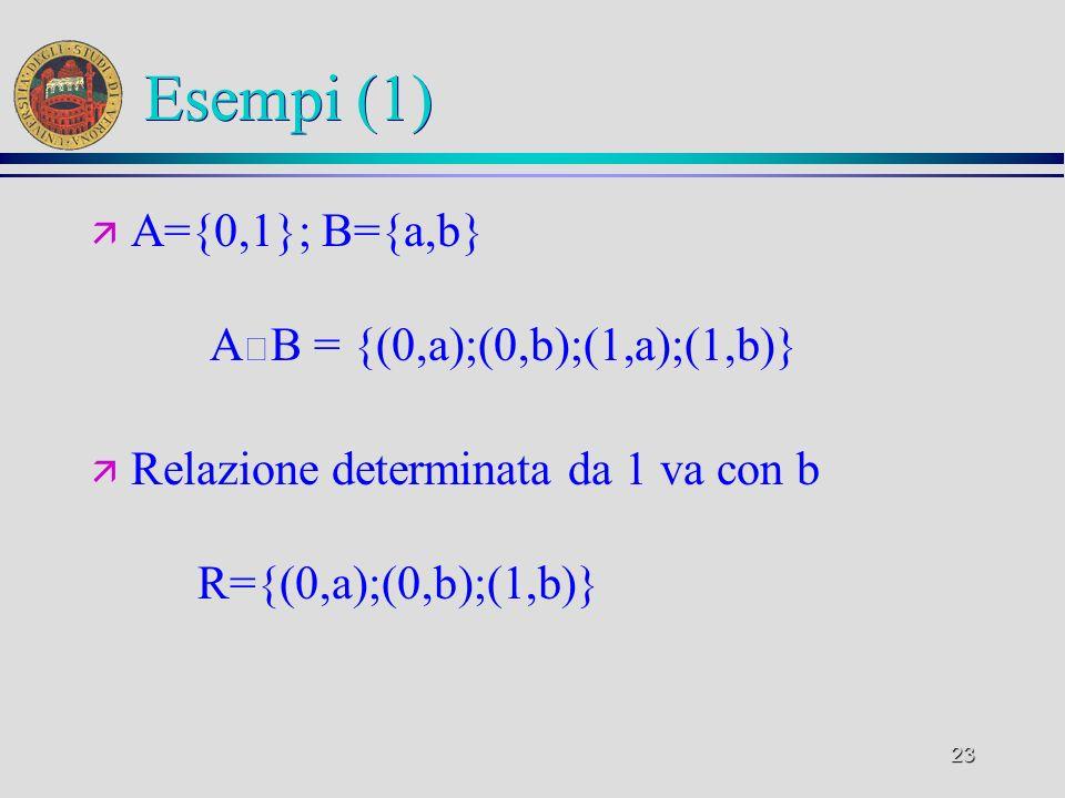 23 Esempi (1) ä A={0,1}; B={a,b} A B = {(0,a);(0,b);(1,a);(1,b)} ä Relazione determinata da 1 va con b R={(0,a);(0,b);(1,b)}