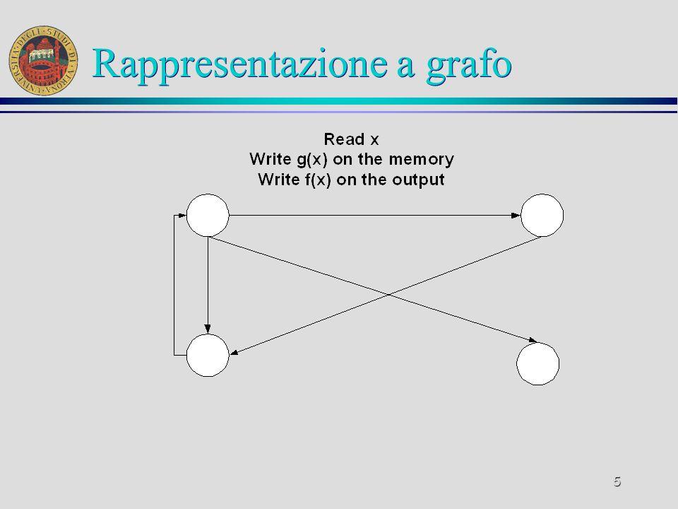 56 Grafi ä Un grafo (diretto) è una coppia in cui E è un insieme di coppie di V, gli elementi di V si chiamano vertici, gli elementi di E archi ä Una sequenza di vertici di un grafo è un percorso se e solo se ogni coppia di vertici in sequenza è un arco ä Un grafo si dice aciclico se e solo se non contiene percorsi circolari (cioè che iniziano e terminano con lo stesso vertice)