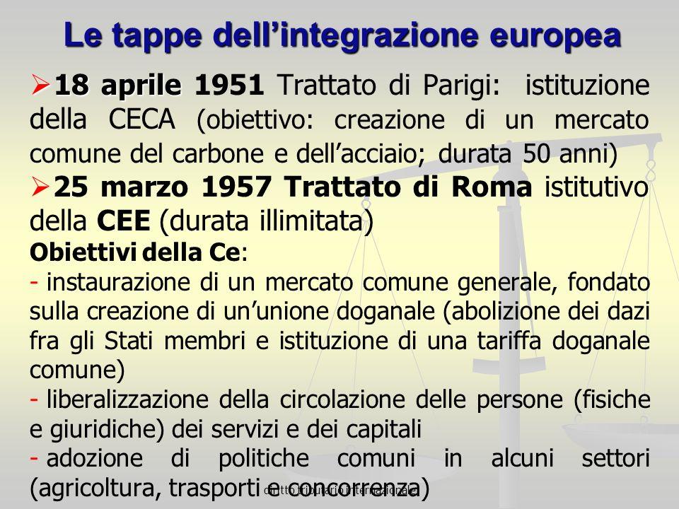 diritto tributario internazionale Le tappe dellintegrazione europea 18 aprile 18 aprile 1951 Trattato di Parigi: istituzione della CECA (obiettivo: cr