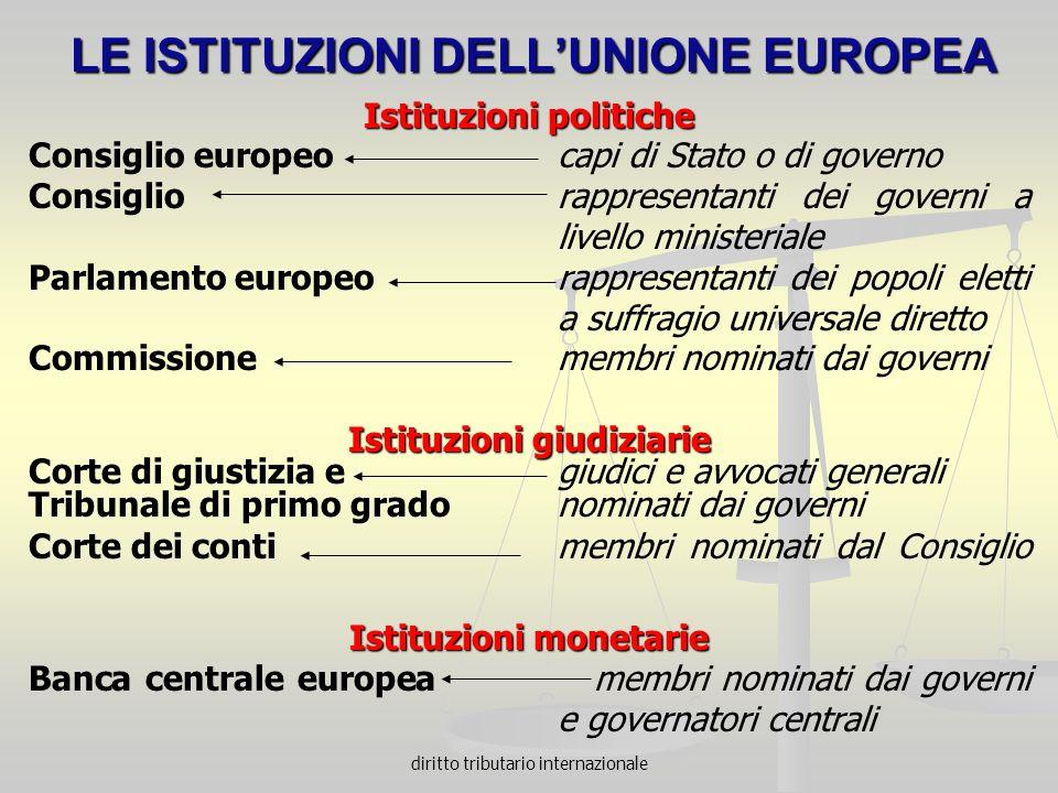 diritto tributario internazionale LE ISTITUZIONI DELLUNIONE EUROPEA Istituzioni politiche Consiglio europeo capi di Stato o di governo Consiglio rappr