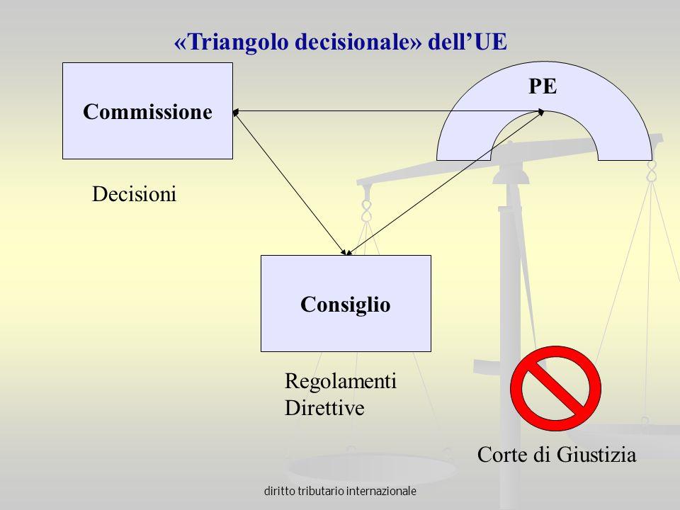 diritto tributario internazionale Commissione Consiglio Corte di Giustizia «Triangolo decisionale» dellUE Decisioni Regolamenti Direttive PE