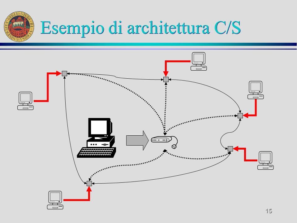 15 Esempio di architettura C/S