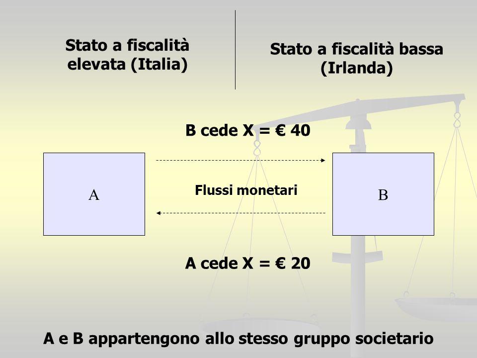 A B Stato a fiscalità elevata (Italia) Stato a fiscalità bassa (Irlanda) B cede X = 40 A cede X = 20 A e B appartengono allo stesso gruppo societario Flussi monetari