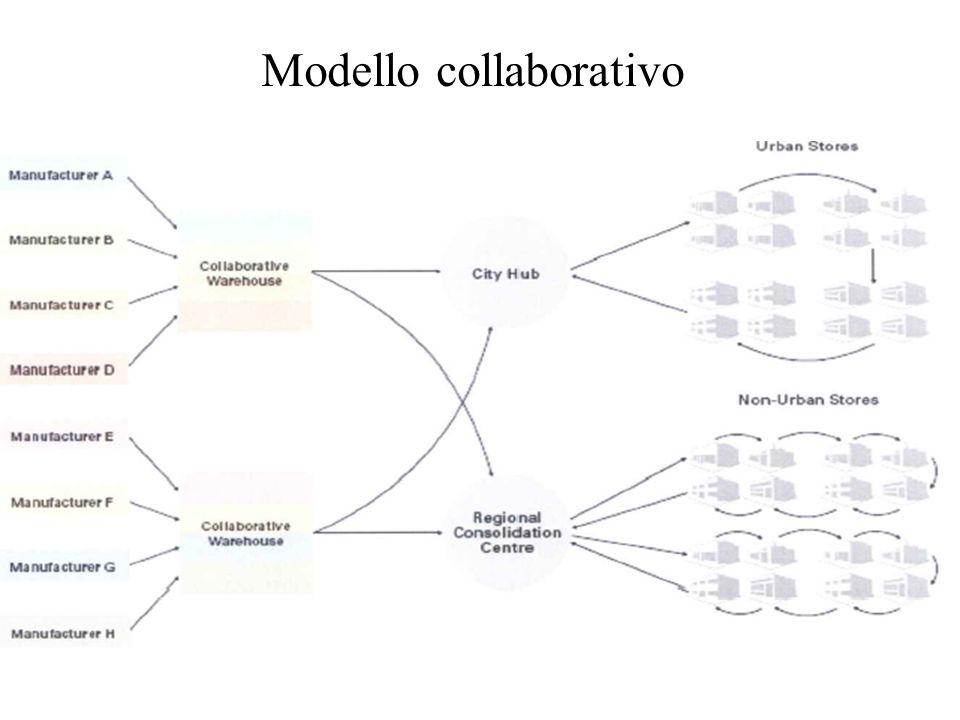 Modello collaborativo