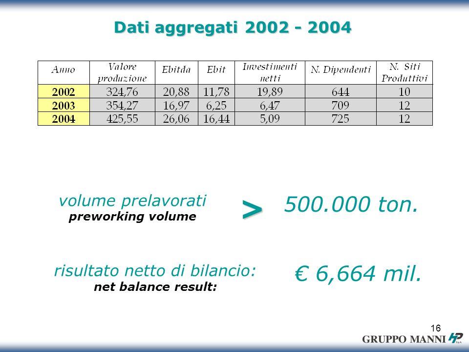 16 Dati aggregati 2002 - 2004 volume prelavorati preworking volume> 500.000 ton.