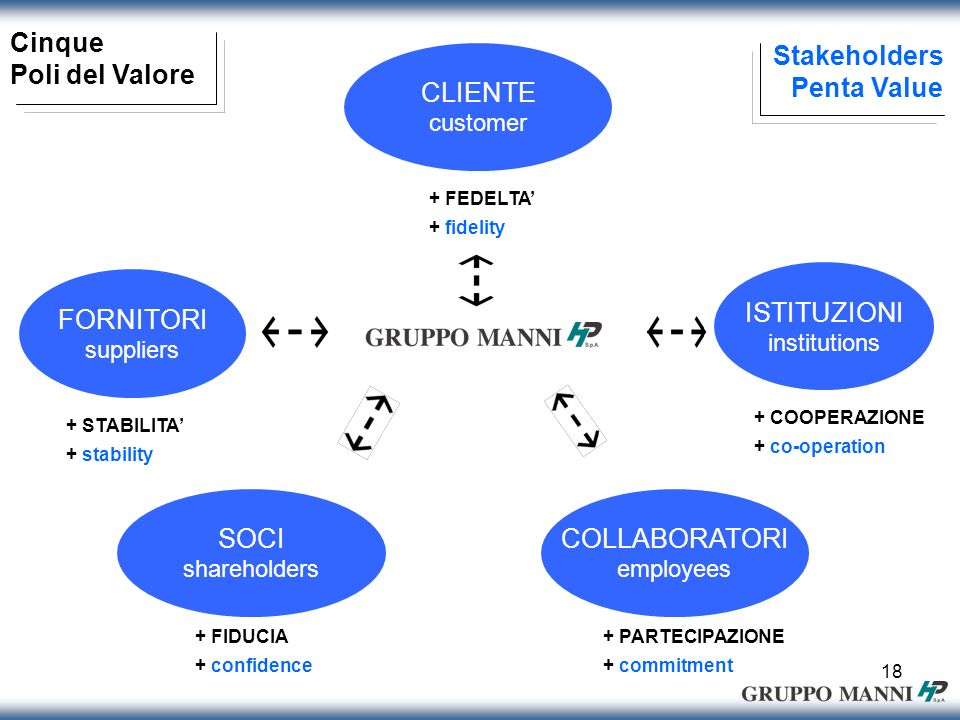 18 Stakeholders Penta Value Cinque Poli del Valore CLIENTE customer ISTITUZIONI institutions COLLABORATORI employees SOCI shareholders FORNITORI suppliers + COOPERAZIONE + co-operation + PARTECIPAZIONE + commitment + FEDELTA + fidelity + STABILITA + stability + FIDUCIA + confidence