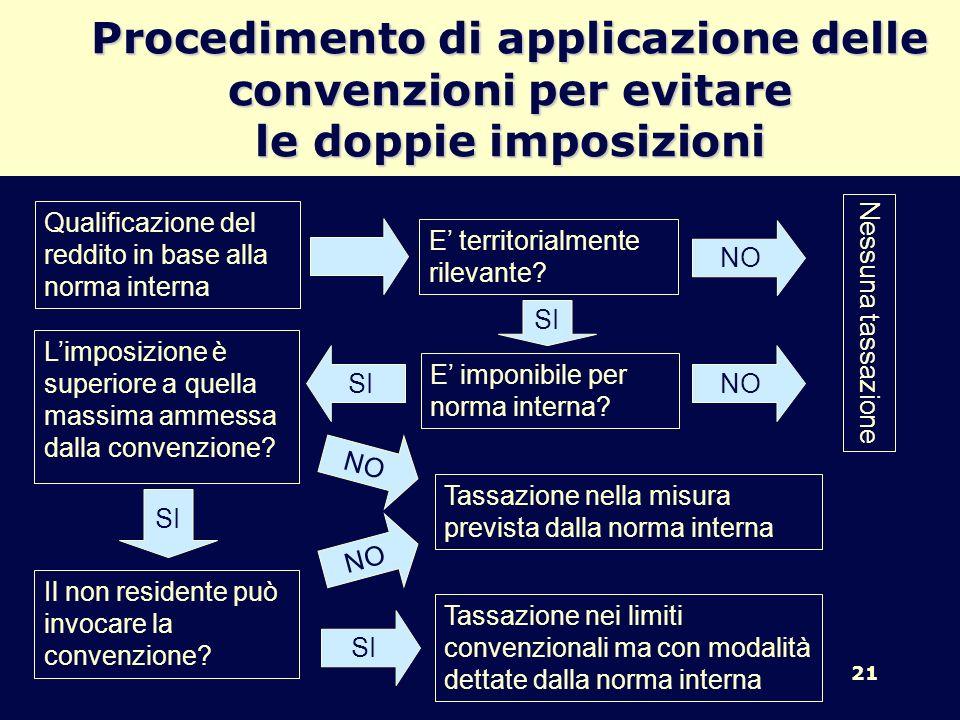 21 Procedimento di applicazione delle convenzioni per evitare le doppie imposizioni Qualificazione del reddito in base alla norma interna E territoria