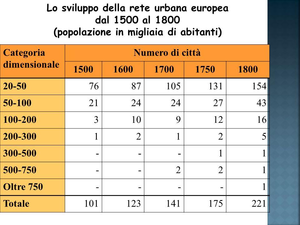 Lo sviluppo della rete urbana europea dal 1500 al 1800 (popolazione in migliaia di abitanti) Categoria dimensionale Numero di città 15001600170017501800 20-507687105131154 50-1002124 2743 100-20031091216 200-30012125 300-500---11 500-750--221 Oltre 750----1 Totale101123141175221