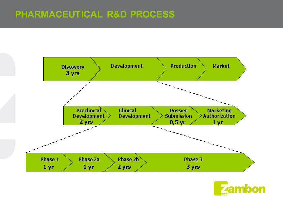 PHARMACEUTICAL R&D PROCESS Discovery DiscoveryDevelopment Production Production Market Market Preclinical Development Clinical Development Dossier Submission Marketing Authorization Phase 1 Phase 2a Phase 2b Phase 3 Phase 3 3 yrs 2 yrs 1 yr 2 yrs 3 yrs 0,5 yr 1 yr