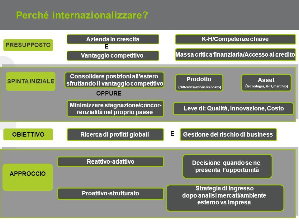 Perché internazionalizzare.