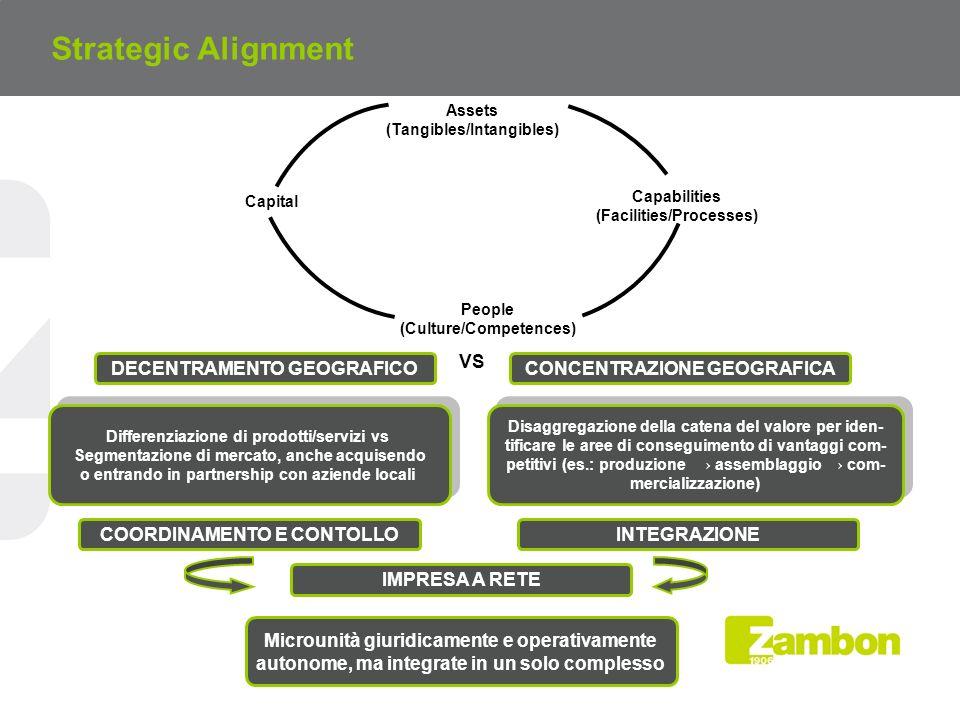 Strategic Alignment Assets (Tangibles/Intangibles) People (Culture/Competences) Capital Capabilities (Facilities/Processes) DECENTRAMENTO GEOGRAFICOCONCENTRAZIONE GEOGRAFICA VS Differenziazione di prodotti/servizi vs Segmentazione di mercato, anche acquisendo o entrando in partnership con aziende locali Differenziazione di prodotti/servizi vs Segmentazione di mercato, anche acquisendo o entrando in partnership con aziende locali Disaggregazione della catena del valore per iden- tificare le aree di conseguimento di vantaggi com- petitivi (es.: produzione assemblaggio com- mercializzazione) Disaggregazione della catena del valore per iden- tificare le aree di conseguimento di vantaggi com- petitivi (es.: produzione assemblaggio com- mercializzazione) COORDINAMENTO E CONTOLLO Microunità giuridicamente e operativamente autonome, ma integrate in un solo complesso INTEGRAZIONE IMPRESA A RETE
