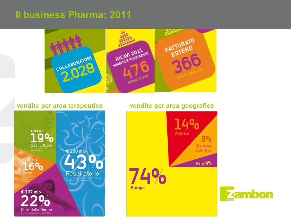 Il business Pharma: 2011 vendite per area terapeuticavendite per area geografica