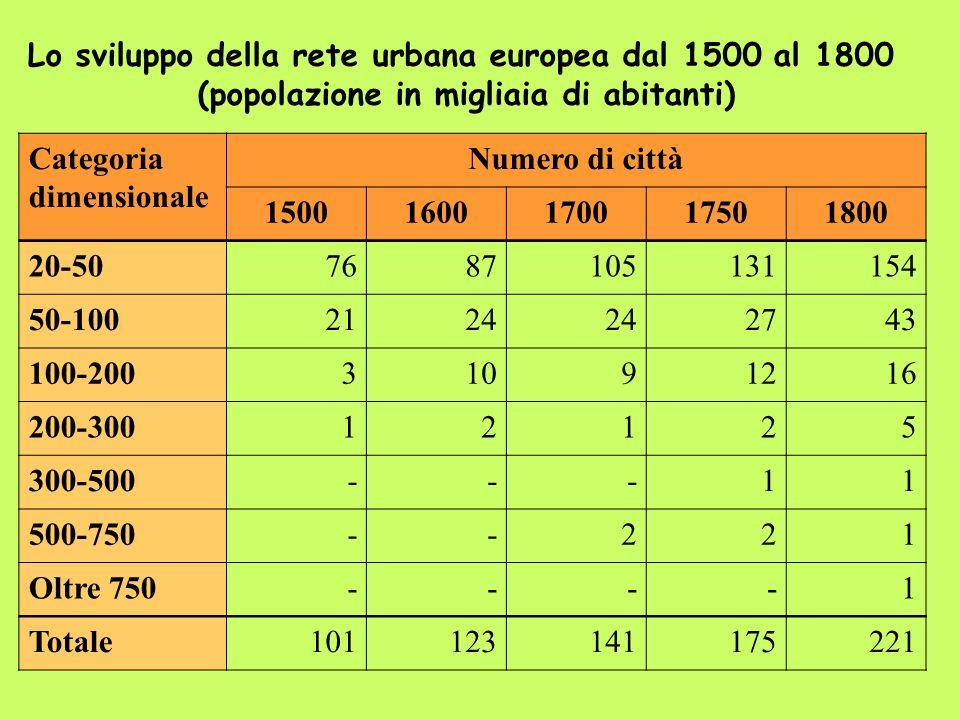 Lo sviluppo della rete urbana europea dal 1500 al 1800 (popolazione in migliaia di abitanti) Categoria dimensionale Numero di città 150016001700175018