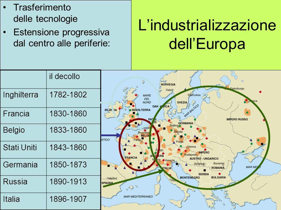 Lindustrializzazione dellEuropa Trasferimento delle tecnologie Estensione progressiva dal centro alle periferie: il decollo Inghilterra1782-1802 Franc
