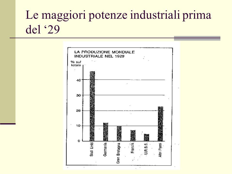 Le maggiori potenze industriali prima del 29