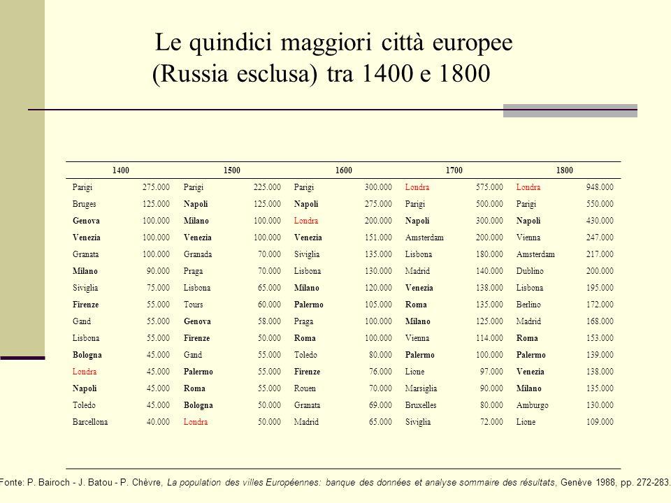 Le quindici maggiori città europee (Russia esclusa) tra 1400 e 1800 14001500160017001800 Parigi275.000Parigi225.000Parigi300.000Londra575.000Londra948