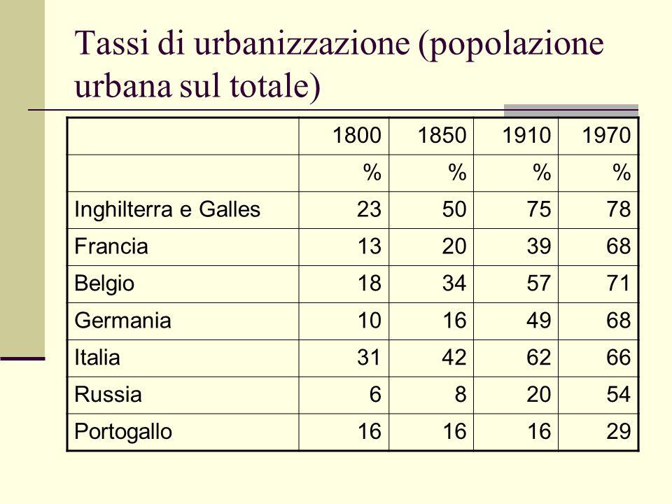 Tassi di urbanizzazione (popolazione urbana sul totale) 1800185019101970 %% Inghilterra e Galles23507578 Francia13203968 Belgio18345771 Germania101649