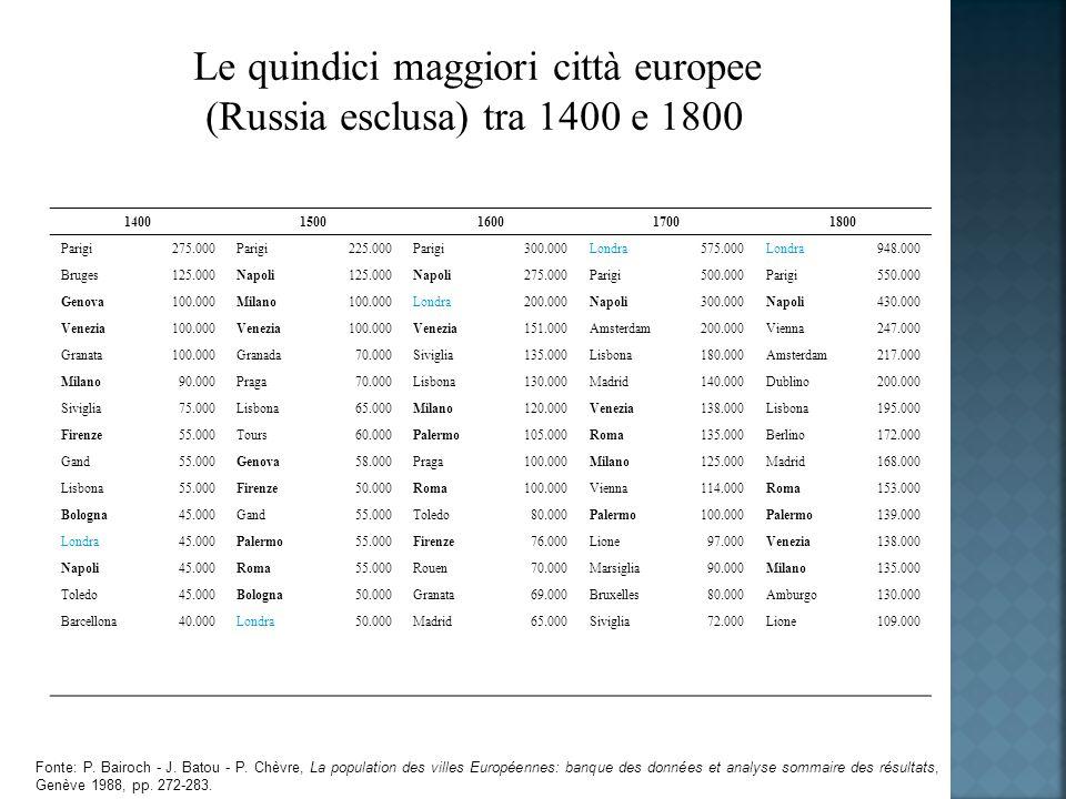 Le quindici maggiori città europee (Russia esclusa) tra 1400 e 1800 14001500160017001800 Parigi275.000Parigi225.000Parigi300.000Londra575.000Londra948.000 Bruges125.000Napoli125.000Napoli275.000Parigi500.000Parigi550.000 Genova100.000Milano100.000Londra200.000Napoli300.000Napoli430.000 Venezia100.000Venezia100.000Venezia151.000Amsterdam200.000Vienna247.000 Granata100.000Granada70.000Siviglia135.000Lisbona180.000Amsterdam217.000 Milano90.000Praga70.000Lisbona130.000Madrid140.000Dublino200.000 Siviglia75.000Lisbona65.000Milano120.000Venezia138.000Lisbona195.000 Firenze55.000Tours60.000Palermo105.000Roma135.000Berlino172.000 Gand55.000Genova58.000Praga100.000Milano125.000Madrid168.000 Lisbona55.000Firenze 50.000Roma100.000Vienna114.000Roma153.000 Bologna45.000Gand55.000Toledo80.000Palermo100.000Palermo139.000 Londra45.000Palermo55.000Firenze76.000Lione97.000Venezia138.000 Napoli45.000Roma55.000Rouen70.000Marsiglia90.000Milano135.000 Toledo45.000Bologna50.000Granata69.000Bruxelles80.000Amburgo130.000 Barcellona40.000Londra50.000Madrid65.000Siviglia72.000Lione109.000 Fonte: P.