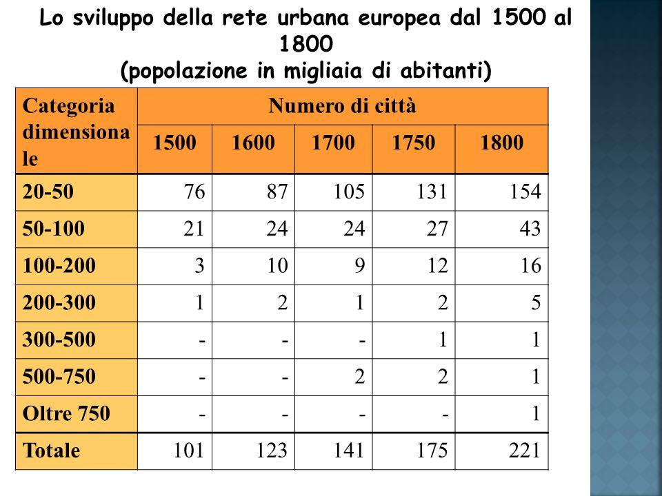 Lo sviluppo della rete urbana europea dal 1500 al 1800 (popolazione in migliaia di abitanti) Categoria dimensiona le Numero di città 15001600170017501800 20-507687105131154 50-1002124 2743 100-20031091216 200-30012125 300-500---11 500-750--221 Oltre 750----1 Totale101123141175221