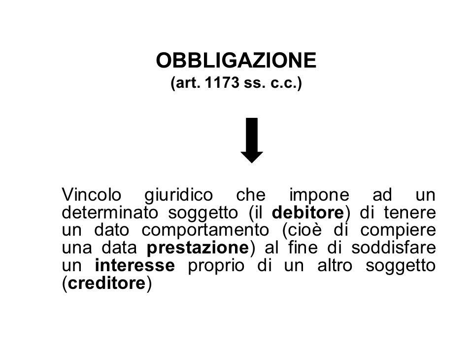 OBBLIGAZIONE (art. 1173 ss. c.c.) Vincolo giuridico che impone ad un determinato soggetto (il debitore) di tenere un dato comportamento (cioè di compi