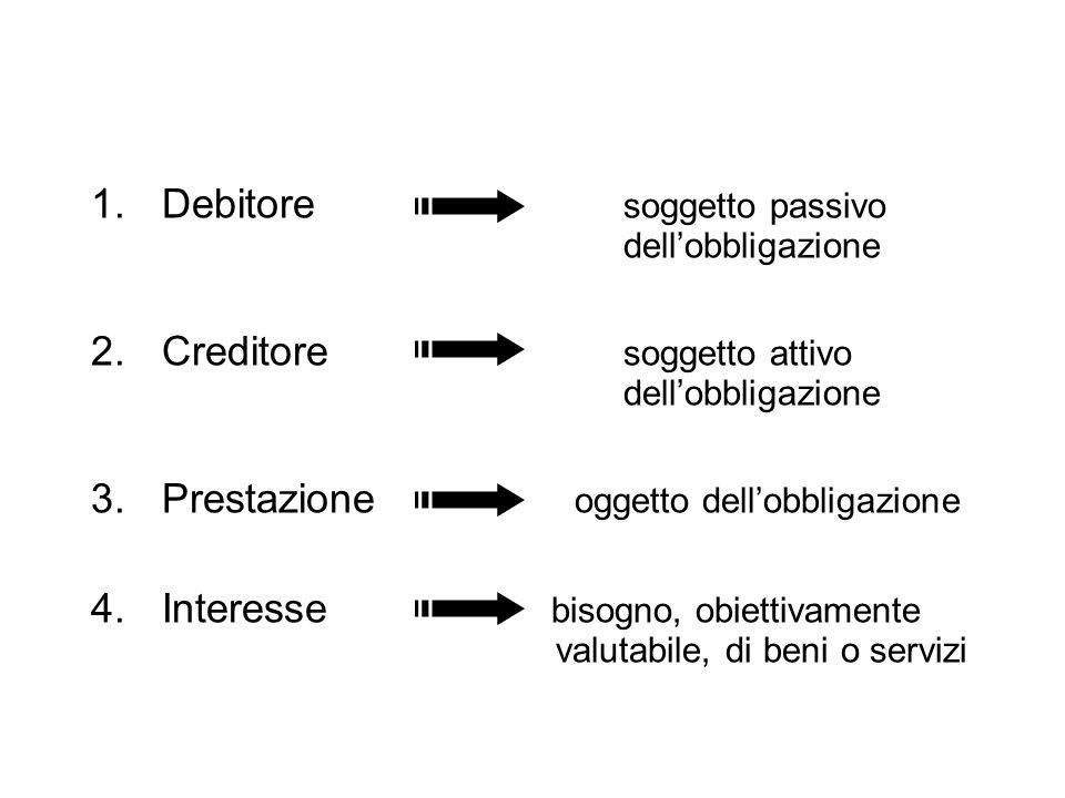 1.Debitore soggetto passivo dellobbligazione 2.Creditore soggetto attivo dellobbligazione 3.Prestazione oggetto dellobbligazione 4.Interesse bisogno,