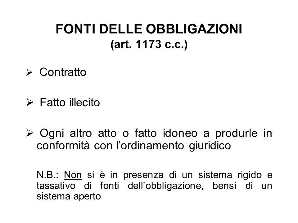 FONTI DELLE OBBLIGAZIONI (art. 1173 c.c.) Contratto Fatto illecito Ogni altro atto o fatto idoneo a produrle in conformità con lordinamento giuridico