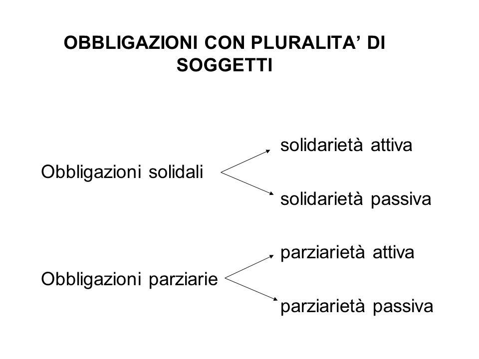 OBBLIGAZIONI CON PLURALITA DI SOGGETTI solidarietà attiva Obbligazioni solidali solidarietà passiva parziarietà attiva Obbligazioni parziarie parziari