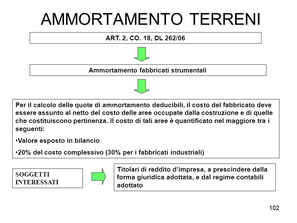 102 AMMORTAMENTO TERRENI ART.2, CO.