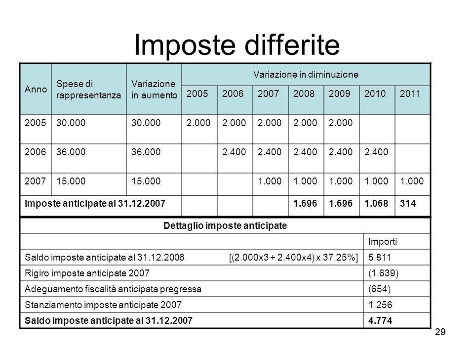 29 Imposte differite Anno Spese di rappresentanza Variazione in aumento Variazione in diminuzione 2005200620072008200920102011 200530.000 2.000 200636