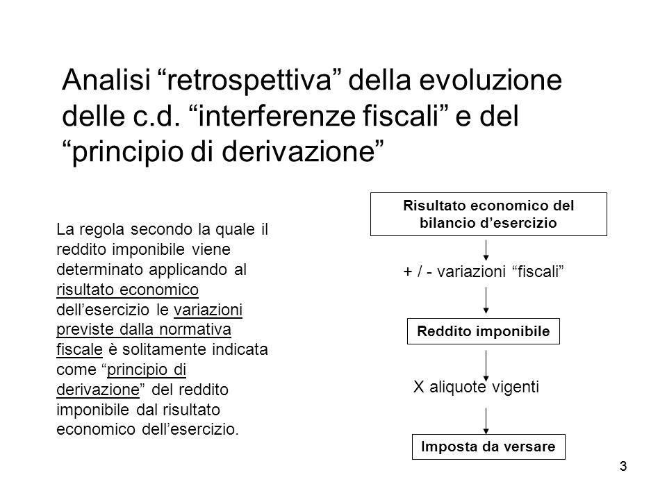 33 Analisi retrospettiva della evoluzione delle c.d. interferenze fiscali e del principio di derivazione La regola secondo la quale il reddito imponib