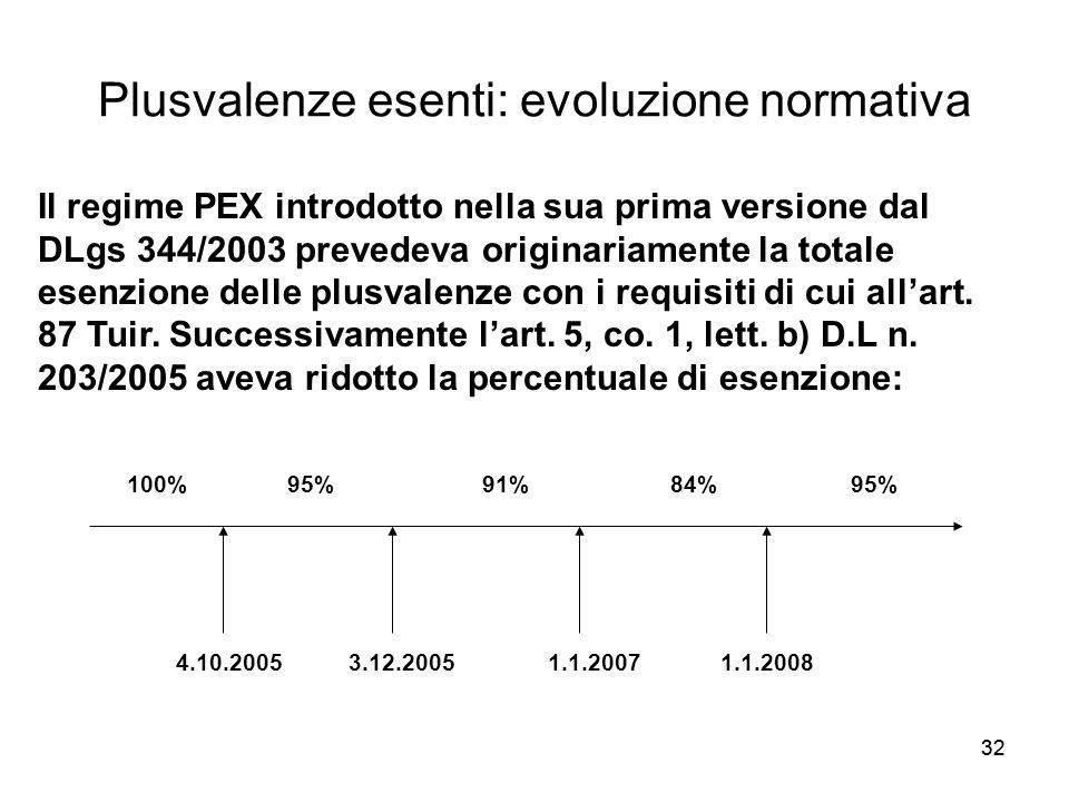 32 Plusvalenze esenti: evoluzione normativa 100% 95% 91% 84% 95% 4.10.2005 3.12.2005 1.1.2007 1.1.2008 Il regime PEX introdotto nella sua prima versio