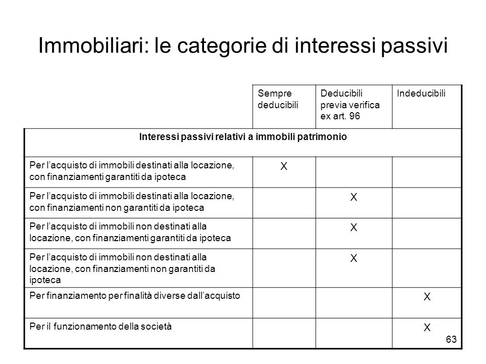 63 Immobiliari: le categorie di interessi passivi Sempre deducibili Deducibili previa verifica ex art.