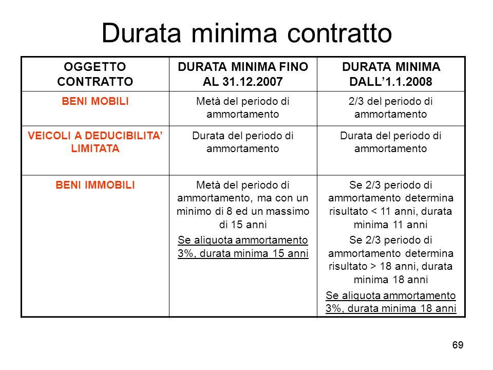 69 Durata minima contratto OGGETTO CONTRATTO DURATA MINIMA FINO AL 31.12.2007 DURATA MINIMA DALL1.1.2008 BENI MOBILIMetà del periodo di ammortamento 2