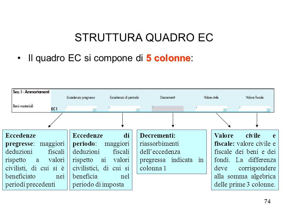 74 5 colonneIl quadro EC si compone di 5 colonne: STRUTTURA QUADRO EC Eccedenze pregresse: maggiori deduzioni fiscali rispetto a valori civilisti, di