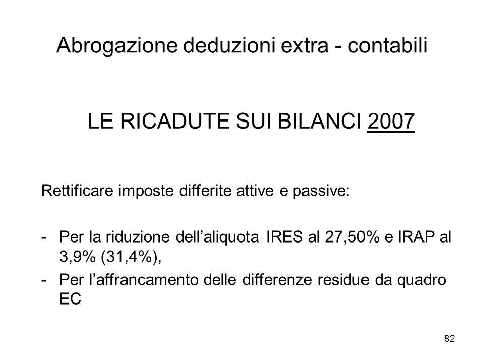 82 Abrogazione deduzioni extra - contabili Rettificare imposte differite attive e passive: -Per la riduzione dellaliquota IRES al 27,50% e IRAP al 3,9