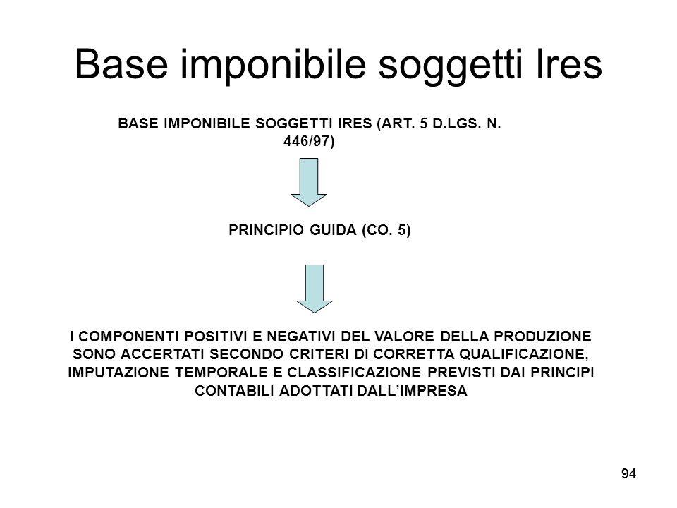 94 Base imponibile soggetti Ires BASE IMPONIBILE SOGGETTI IRES (ART. 5 D.LGS. N. 446/97) I COMPONENTI POSITIVI E NEGATIVI DEL VALORE DELLA PRODUZIONE