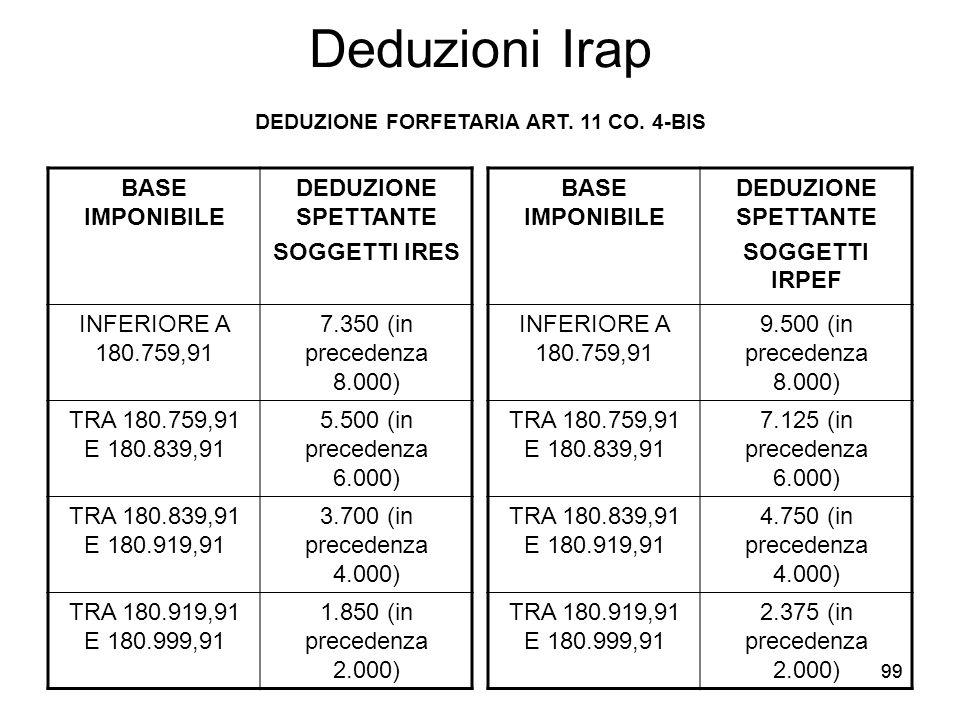 99 Deduzioni Irap BASE IMPONIBILE DEDUZIONE SPETTANTE SOGGETTI IRES INFERIORE A 180.759,91 7.350 (in precedenza 8.000) TRA 180.759,91 E 180.839,91 5.5