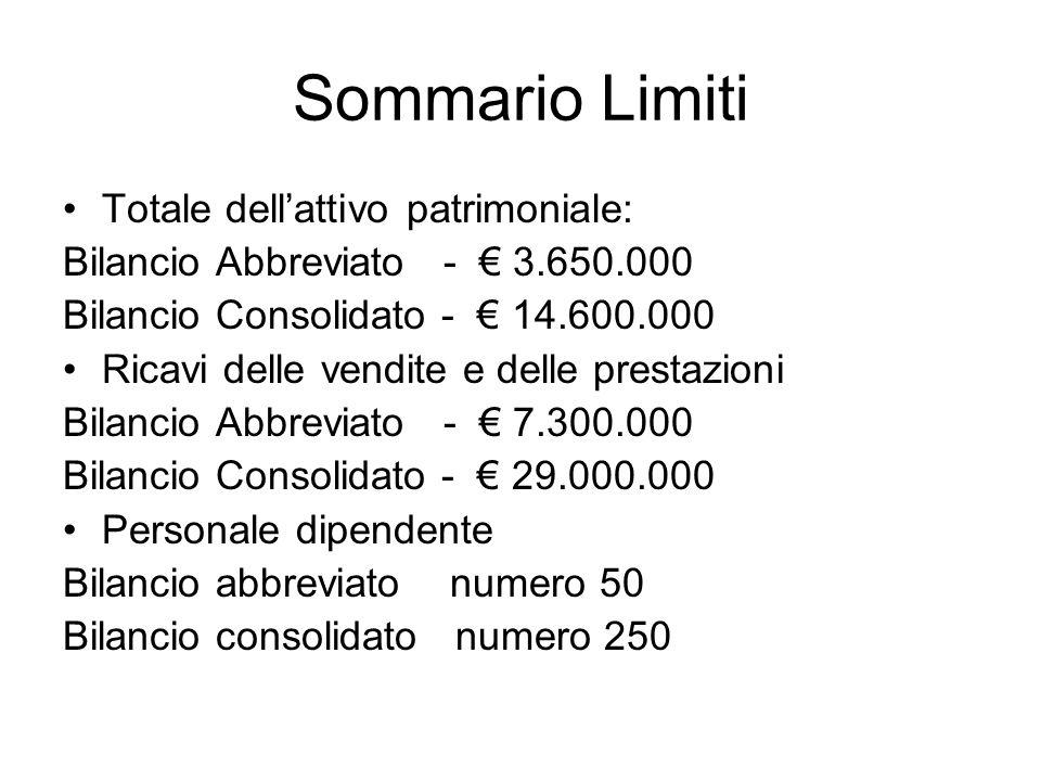 Sommario Limiti Totale dellattivo patrimoniale: Bilancio Abbreviato - 3.650.000 Bilancio Consolidato - 14.600.000 Ricavi delle vendite e delle prestaz