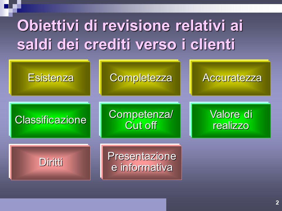 2 Obiettivi di revisione relativi ai saldi dei crediti verso i clienti Esistenza Diritti Competenza/ Cut off Classificazione Completezza Presentazione e informativa Accuratezza Accuratezza Valore di realizzo