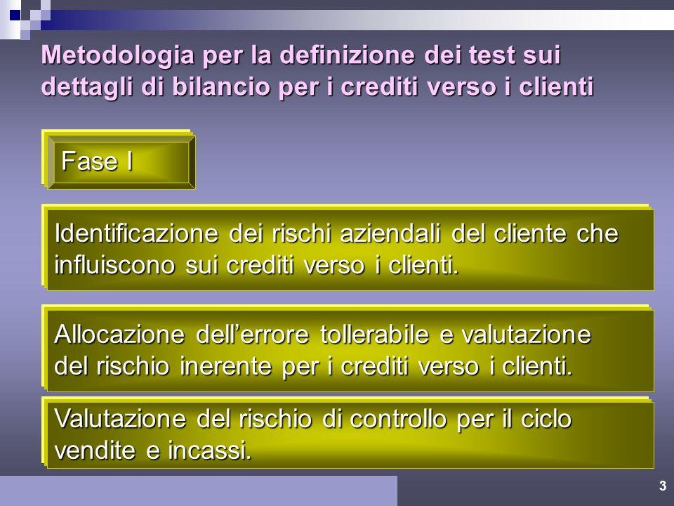 2 Obiettivi di revisione relativi ai saldi dei crediti verso i clienti Esistenza Diritti Competenza/ Cut off Classificazione Completezza Presentazione