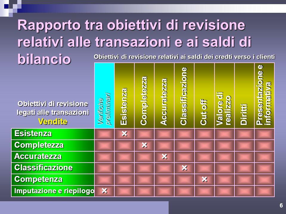 5 Tempistica Voci da selezionareDimensione Del campione Procedure di revisione Metodologia per la definizione dei test sui dettagli di bilancio per i
