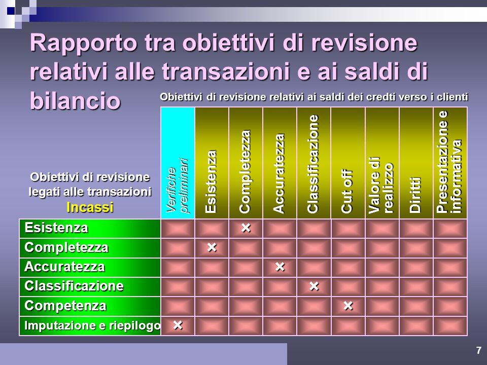 6 Rapporto tra obiettivi di revisione relativi alle transazioni e ai saldi di bilancio Presentazione e informativa Verifichepreliminari EsistenzaCompl