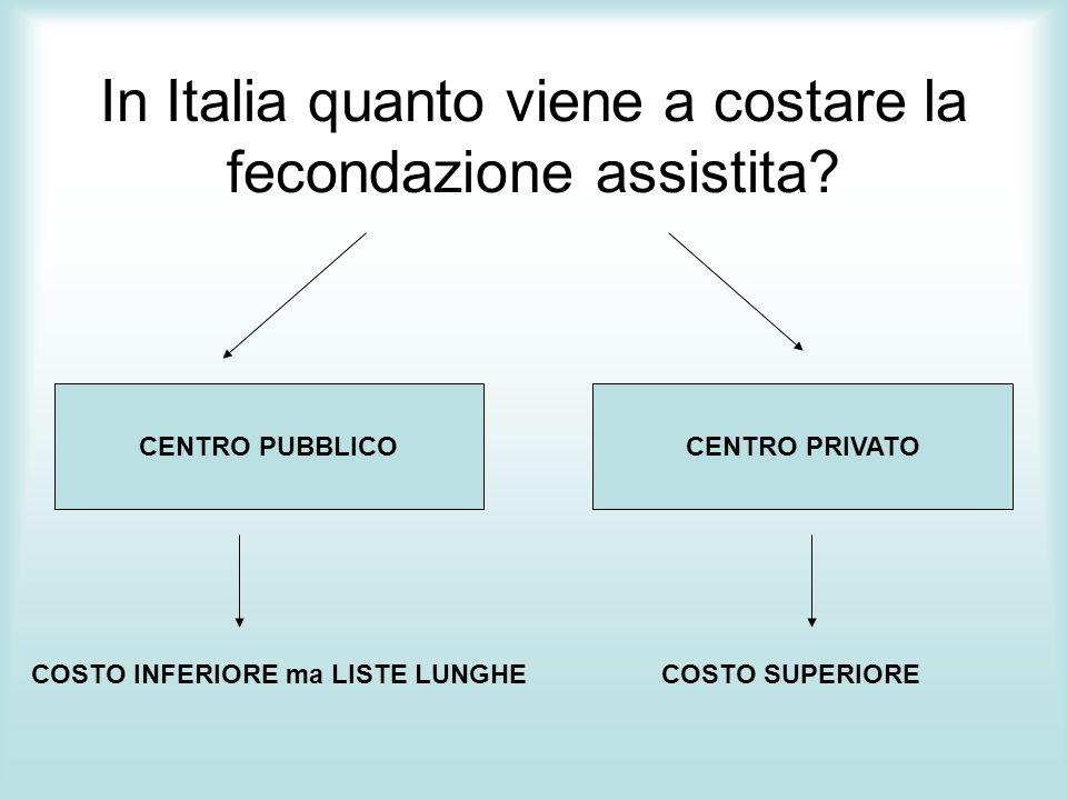 In Italia quanto viene a costare la fecondazione assistita? CENTRO PRIVATOCENTRO PUBBLICO COSTO INFERIORE ma LISTE LUNGHECOSTO SUPERIORE