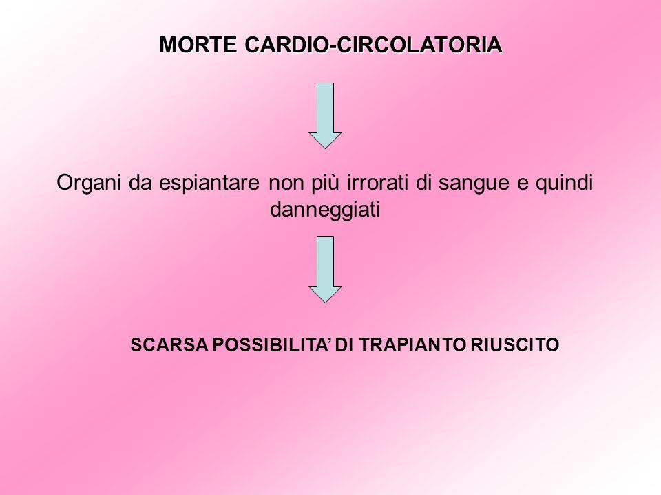 MORTE CARDIO-CIRCOLATORIA Organi da espiantare non più irrorati di sangue e quindi danneggiati SCARSA POSSIBILITA DI TRAPIANTO RIUSCITO