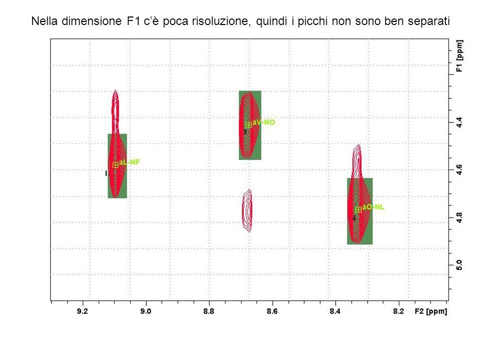 Nella dimensione F1 cè poca risoluzione, quindi i picchi non sono ben separati