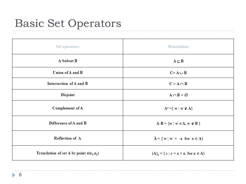 Basic Set Operators 6 Set operatorsDenotations A Subset B A B Union of A and B C= A B Intersection of A and B C = A B Disjoint A B = Complement of A A c ={ w | w A} Difference of A and B A-B = {w | w A, w B } Reflection of A Â = { w | w = -a for a A} Translation of set A by point z(z 1,z 2 ) (A) z = { c | c = a + z, for a A}