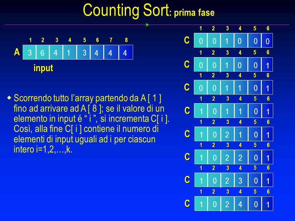 Counting Sort : prima fase 3 6 14 44 3 4 1 A 234 5 87 6 input Scorrendo tutto larray partendo da A [ 1 ] fino ad arrivare ad A [ 8 ]; se il valore di un elemento in input é i, si incrementa C[ i ].