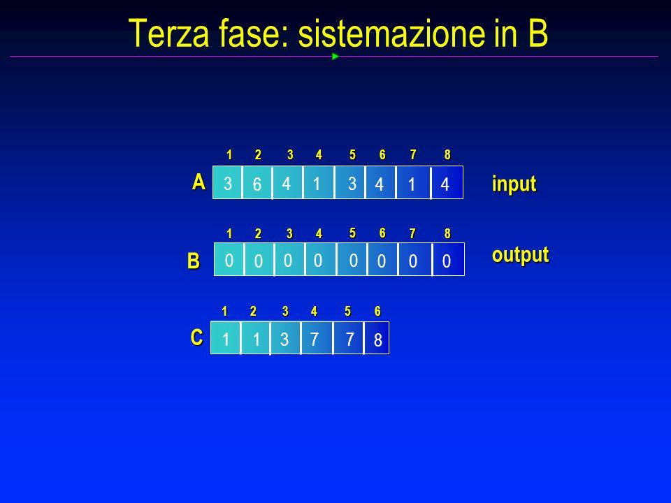 Terza fase: sistemazione in B 0 0 00 00 0 0 B 1234 5 87 6 input 3 6 14 14 3 4 1 A 234 5 87 6 output C 1737 8 1 1234 56
