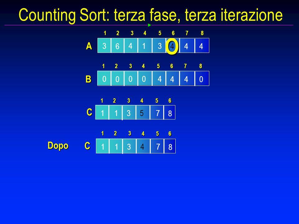 Counting Sort: terza fase, terza iterazione 0 0 00 40 4 4 B 1234 5 87 6 3 6 14 44 3 4 1 A 234 5 87 6 O C 1537 8 1 1234 56 C 1437 8 1 123 564 Dopo